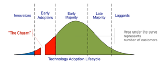 400px-Technology-Adoption-Lifecycle