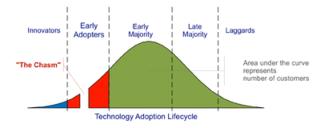 400px-Technology-Adoption-Lifecycle